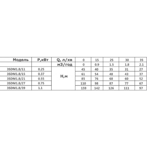 Насос Optima 3SDm 1,8/27 погружной (скважинный) пескостойкий с пультом управления